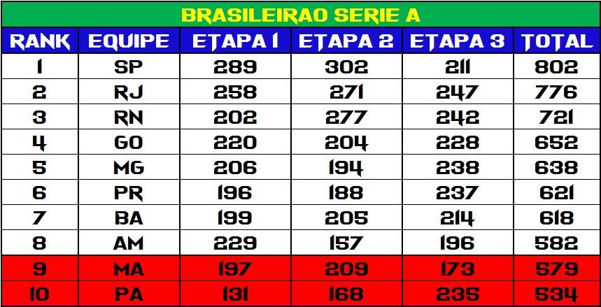 21 07 2020 Terca Feira 21 Horas Quem Sera Campeao Quem Sobe E Quem Desce Final De Mais Um Brasileirao Xadrez 2020 Clube De Xadrez De Curitiba